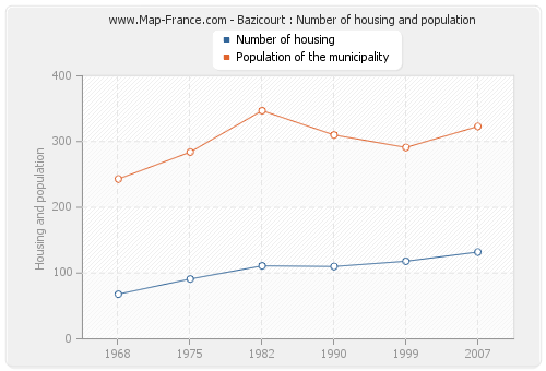 Bazicourt : Number of housing and population