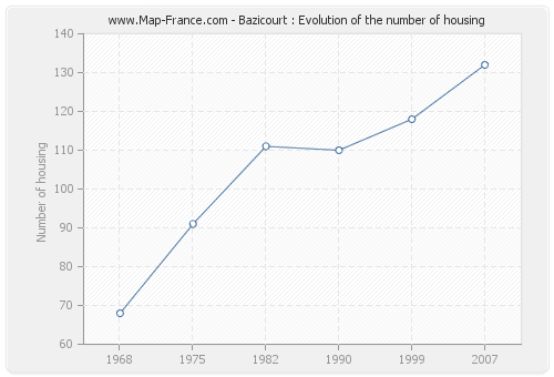 Bazicourt : Evolution of the number of housing