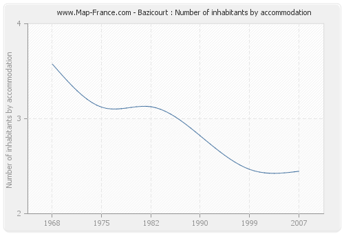 Bazicourt : Number of inhabitants by accommodation