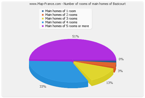 Number of rooms of main homes of Bazicourt