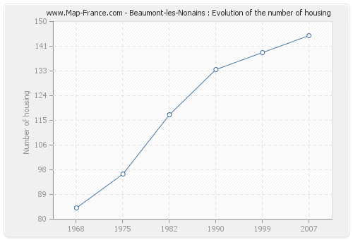Beaumont-les-Nonains : Evolution of the number of housing