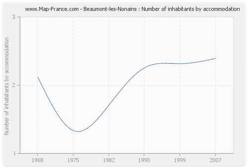 Beaumont-les-Nonains : Number of inhabitants by accommodation