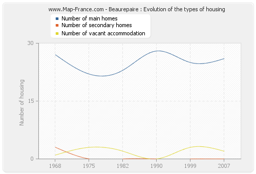 Beaurepaire : Evolution of the types of housing