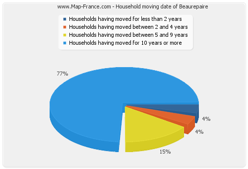 Household moving date of Beaurepaire