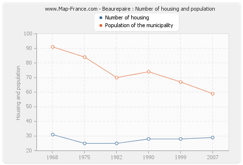 Beaurepaire : Number of housing and population