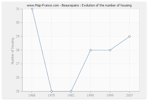 Beaurepaire : Evolution of the number of housing