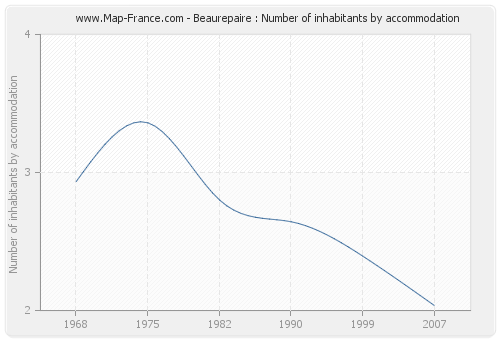 Beaurepaire : Number of inhabitants by accommodation