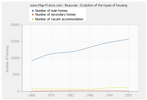 Beauvais : Evolution of the types of housing