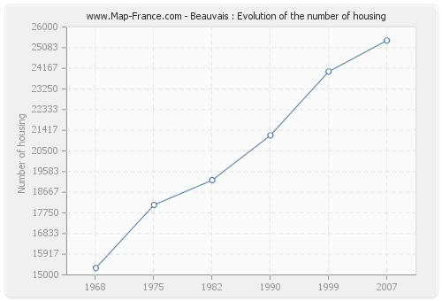 Beauvais : Evolution of the number of housing