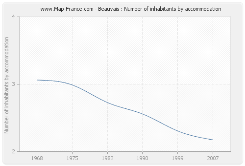 Beauvais : Number of inhabitants by accommodation