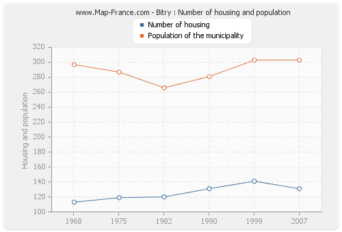 Bitry : Number of housing and population