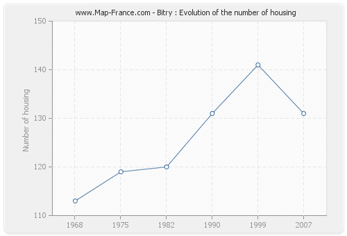 Bitry : Evolution of the number of housing