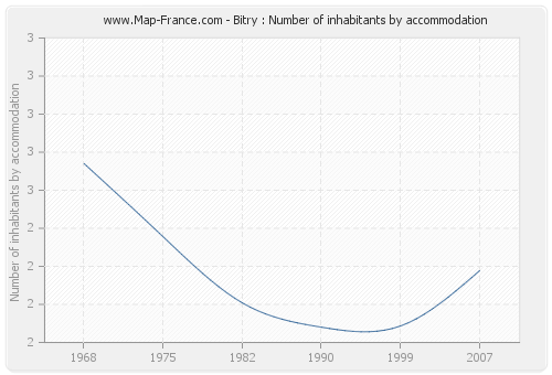 Bitry : Number of inhabitants by accommodation