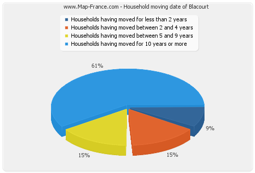 Household moving date of Blacourt