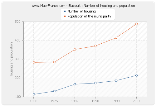Blacourt : Number of housing and population