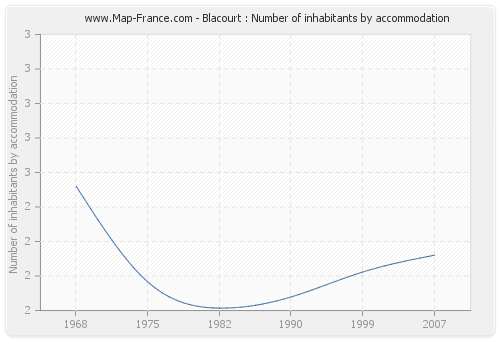Blacourt : Number of inhabitants by accommodation