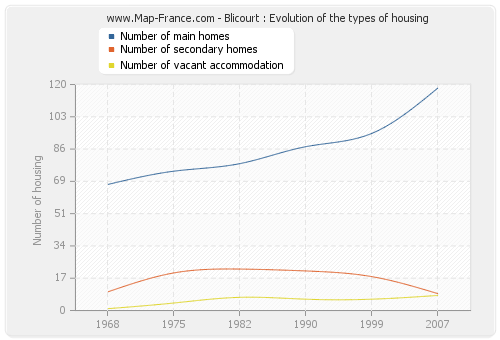Blicourt : Evolution of the types of housing