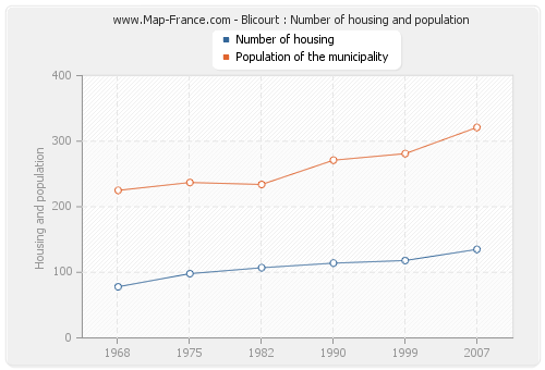 Blicourt : Number of housing and population