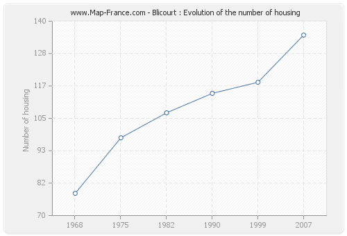 Blicourt : Evolution of the number of housing