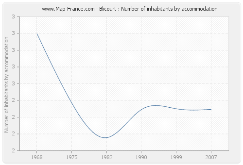 Blicourt : Number of inhabitants by accommodation
