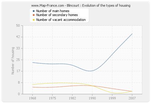 Blincourt : Evolution of the types of housing