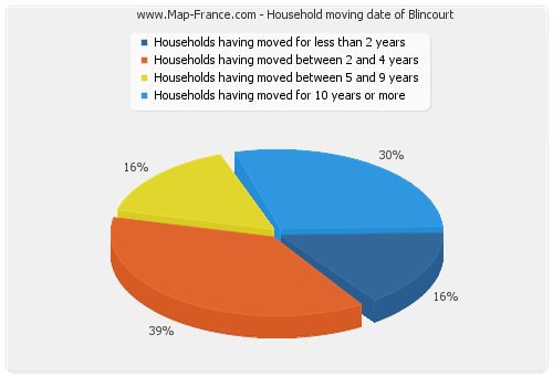 Household moving date of Blincourt