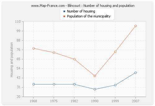 Blincourt : Number of housing and population