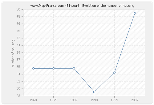 Blincourt : Evolution of the number of housing