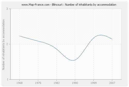 Blincourt : Number of inhabitants by accommodation