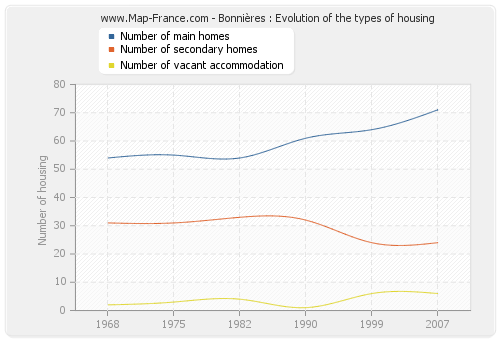 Bonnières : Evolution of the types of housing