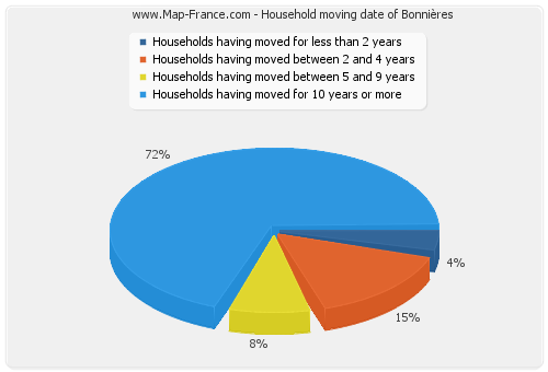Household moving date of Bonnières