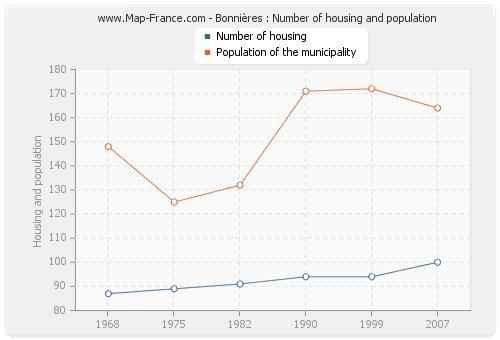 Bonnières : Number of housing and population