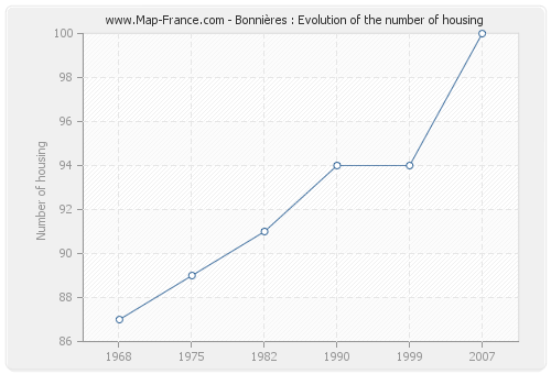 Bonnières : Evolution of the number of housing