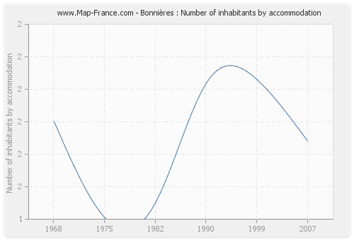 Bonnières : Number of inhabitants by accommodation
