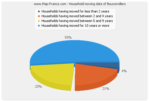 Household moving date of Bouconvillers