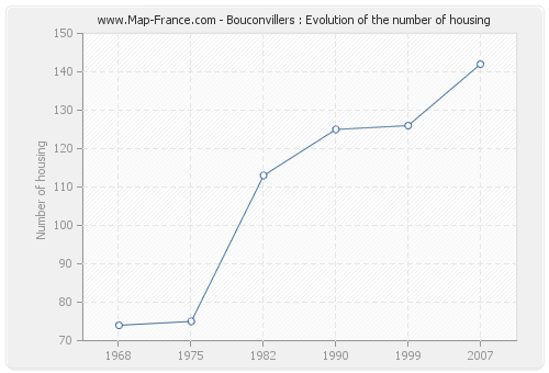 Bouconvillers : Evolution of the number of housing