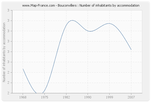 Bouconvillers : Number of inhabitants by accommodation