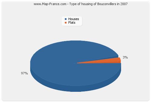 Type of housing of Bouconvillers in 2007