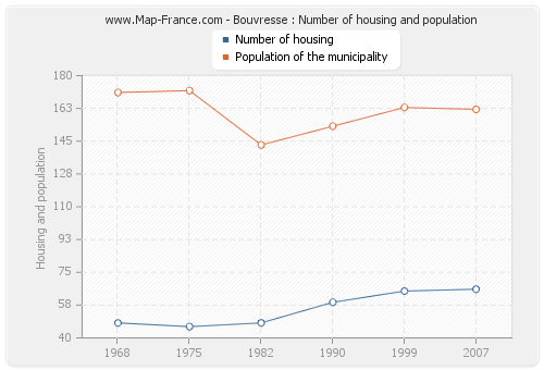 Bouvresse : Number of housing and population
