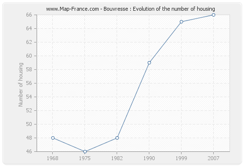 Bouvresse : Evolution of the number of housing