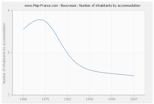 Bouvresse : Number of inhabitants by accommodation