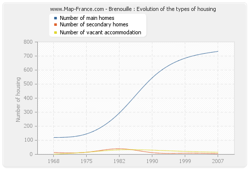 Brenouille : Evolution of the types of housing