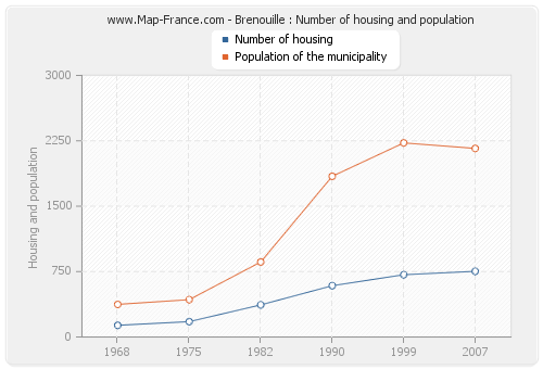 Brenouille : Number of housing and population