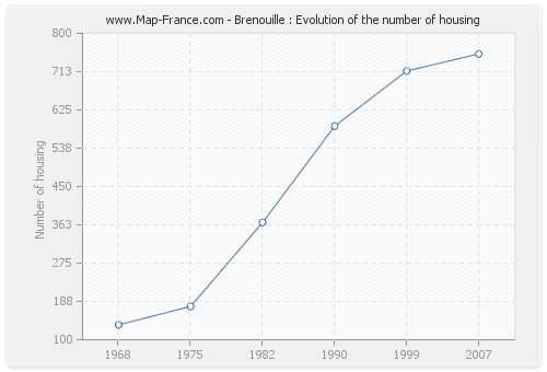 Brenouille : Evolution of the number of housing