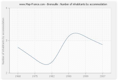 Brenouille : Number of inhabitants by accommodation