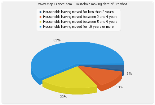Household moving date of Brombos
