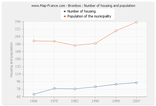 Brombos : Number of housing and population