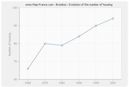 Brombos : Evolution of the number of housing