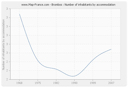 Brombos : Number of inhabitants by accommodation