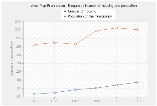 Broquiers : Number of housing and population